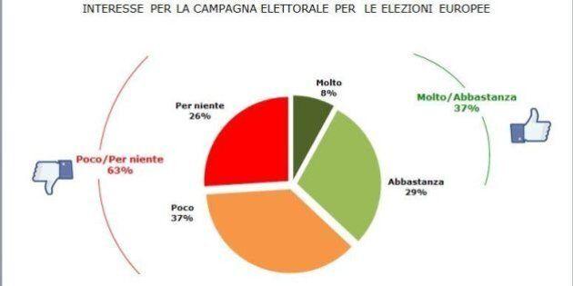 Sondaggi politici: il maggior consenso a Matteo Renzi per un elettore su due non cambia