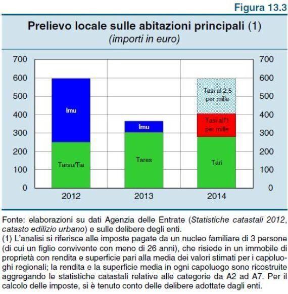 Banca d'Italia, con Tasi rischio rincari del 60% sul 2013. Potrebbe costare come l'Imu del
