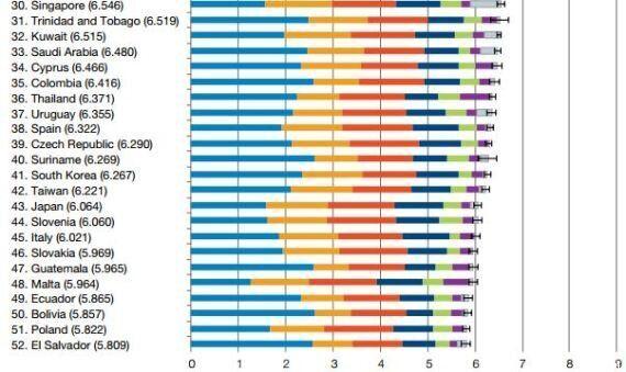 Rapporto sulla Felicità mondiale dell'Onu 2013: i 6 fattori che rendono un paese