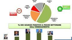 Quanto piace il governo Renzi?