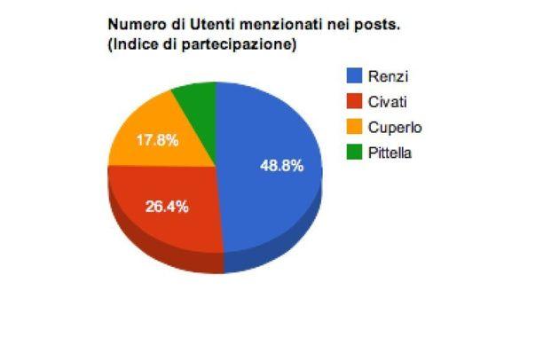 Buzzmeter: Matteo Renzi vince anche su Twitter, tra i candidati alla segreteria Pd è il più