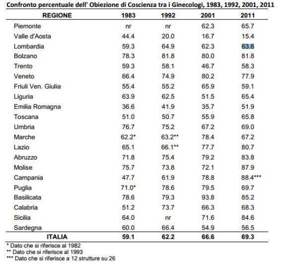 Dati medici obiettori, sette su dieci dicono no. Picco in Campania: 88,4%. Ma gli aborti