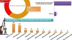 Per i cittadini la riforma del lavoro deve essere la priorità del governo Renzi