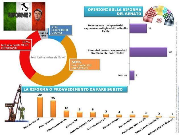 Sondaggio sul governo Renzi: per i cittadini la riforma del lavoro è la priorità