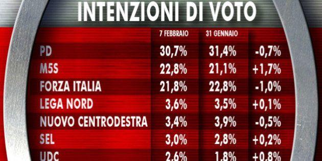Sondaggi Ixè Agorà: M5S sale, scendono Pd, Fi e Ncd. Aumenta la fiducia in Beppe Grillo, calo per tutti...