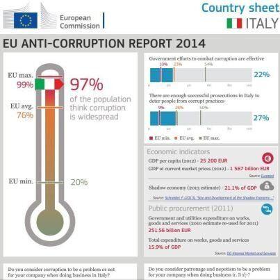 G20 Anti-corruzione, le proposte di Transparency: Anti-Schengen per i corrotti, la tutela del whistleblower