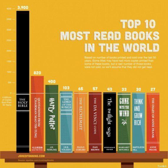 Quali sono i libri più letti del mondo? In testa la Bibbia, il Libretto rosso di Mao Tse-tung e Harry
