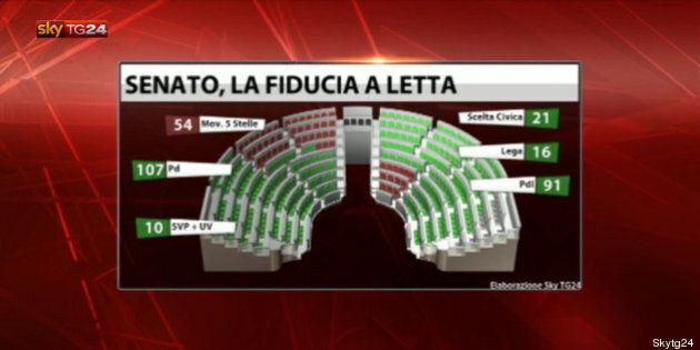 Governo: tra larghe intese e dure opposizioni, ecco chi darebbe la fiducia al governo Letta