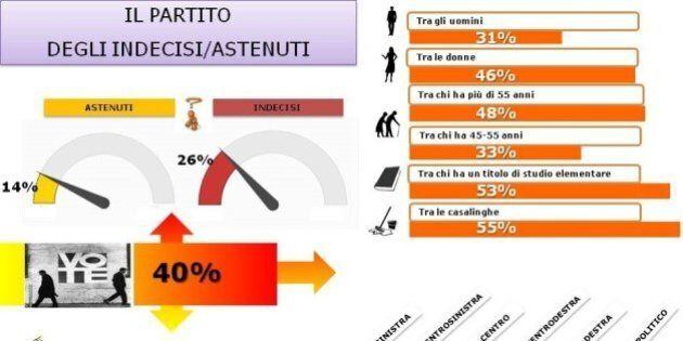 Sondaggio Ispo: il partito del non voto al 40 %, lontani dalle urne soprattutto gli elettori di