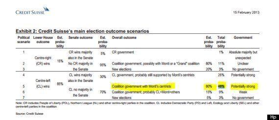 Elezioni 2013, le banche d'affari ora temono che l'alleanza Bersani-Monti non abbia i numeri al Senato...
