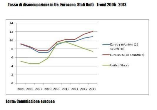 La crisi infinita europea e la lezione