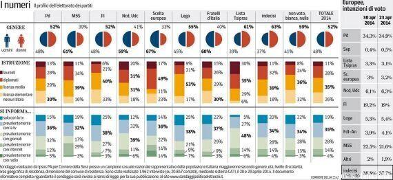 Elezioni europee 2014: i sondaggi di Nando Pagnoncelli: cresce Beppe Grillo. Forza Italia sotto il 20%