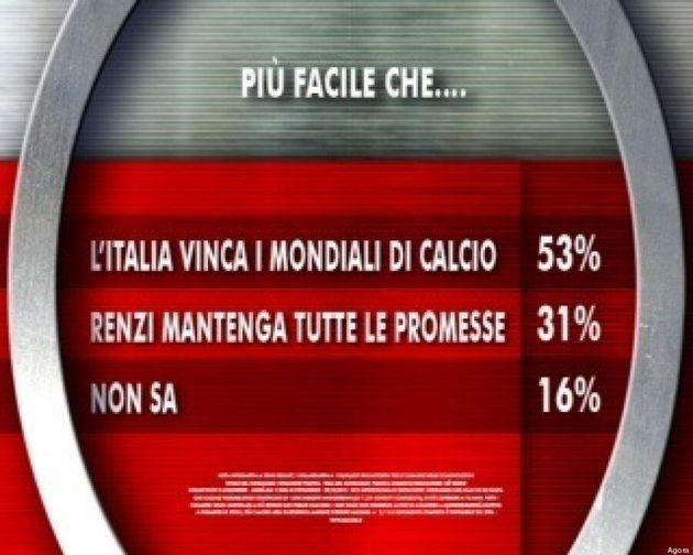 Cesare Prandelli campione del mondo o Matteo Renzi vero riformatore? Il sondaggio di Ixè per