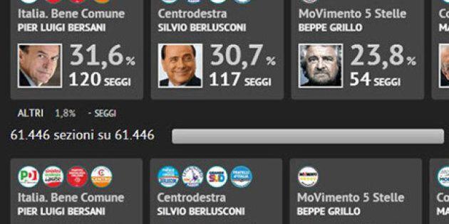 Elezioni 2013: gli eletti e i trombati. Camera e Senato: tutti i nomi regione per regione