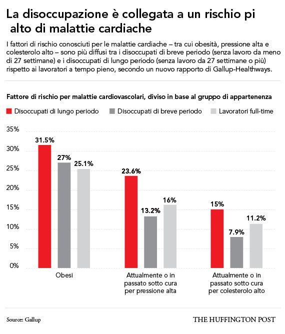 Disoccupazione aumenta il rischio di problemi al cuore. Il rapporto di Gallup-Healthways