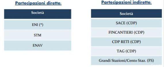 Privatizzazioni, il governo annuncia il piano. Eni, Sace, Fincantieri, Enav in vendita: in cassa 10-12