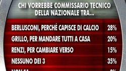 Gli italiani votano Berlusconi ct della nazionale