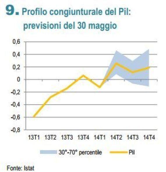Istat, pil secondo trimestre tra -0,1% e +0,3%. Peggiorate le stime