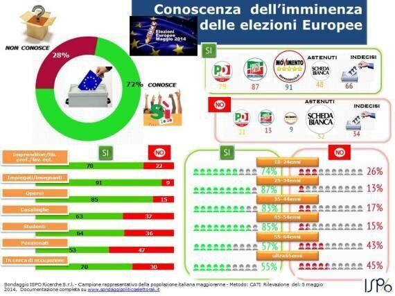 Sondaggio Ispo, quasi un italiano su tre ignora che ci saranno le europee. Record di indecisi e astenuti:...
