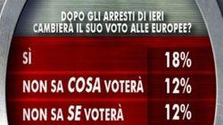 Elezioni europee, sondaggio Ixè/Agorà: il 18 per cento ha cambiato intenzione di voto dopo gli arresti dell'Expo
