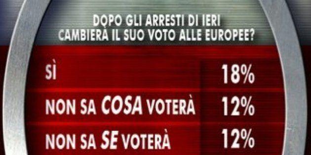Elezioni europee, sondaggio Ixè/Agorà: il 18 per cento ha cambiato intenzione di voto dopo gli arresti...