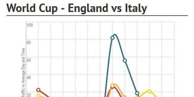 Youporn, gli utenti preferiscono i Mondiali: traffico in calo sul sito porno durante le partite di calcio
