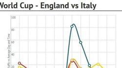 Youporn? Gli internauti preferiscono i Mondiali
