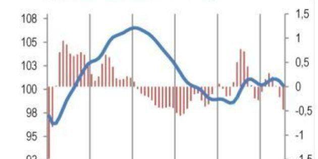 Pil, previsioni Istat: