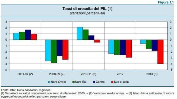Bankitalia, nel 2013 Pil a -4% al Sud. Il Centro-Nord traina la ripresa del