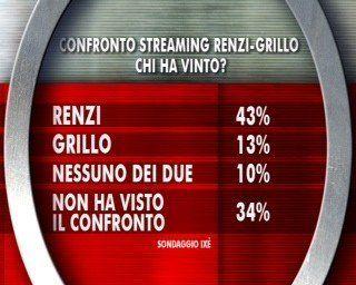 Matteo Renzi Beppe Grilllo, sondaggio Ixè Agorà: ha vinto il segretario del Pd