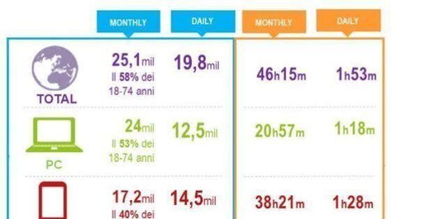 Audiweb Mobile, pubblicati per la prima volta i dati anche per smartphone e tablet nella Total Digital...