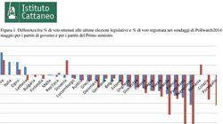 Chi governa perde consensi... Resiste solo Matteo Renzi