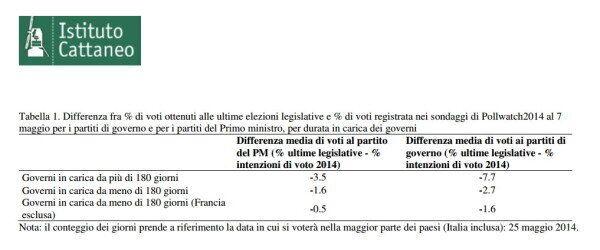 Elezioni Europee 2014, Istituto Cattaneo: