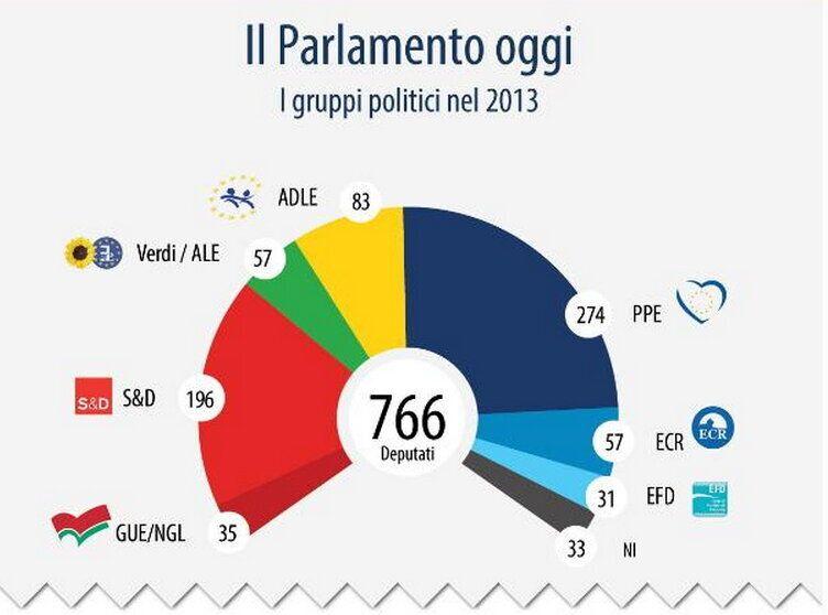 Elezioni Europee 2014: il Parlamento Europeo e le sue funzioni, la composizione e la presidenza della...