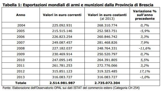Armi italiane, crescono le esportazioni verso Medio Oriente e l'Africa. Turchia e Libano tra i primi