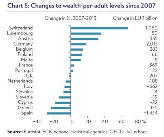 Studio della banca svizzera Julius Baer: la crisi ha impoverito gli italiani e arricchito i