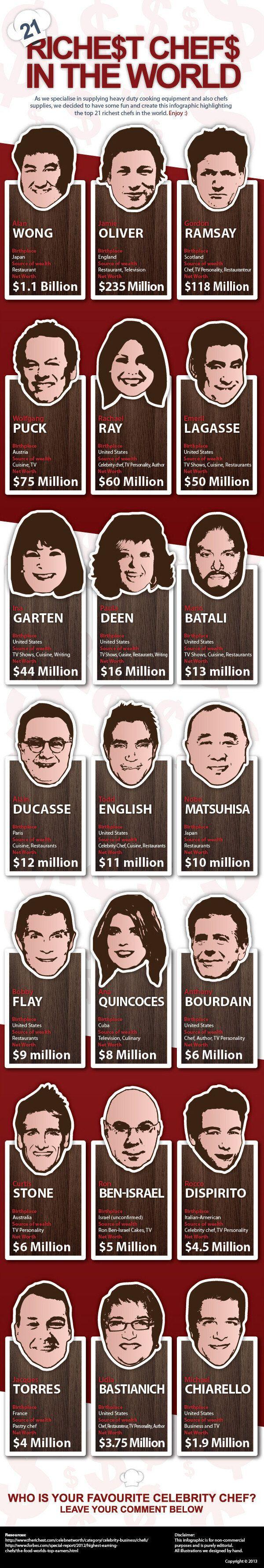 I 21 chef più ricchi del mondo. Alan Wong, Jamie Oliver, Gordon Ramsay, la classifica di Shsonline