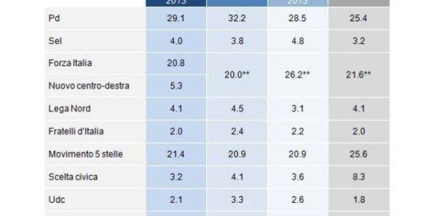 Sondaggio Demos: Partito democratico e Centrodestra pari. Il partito di Angelino Alfano vale il 5%, il...