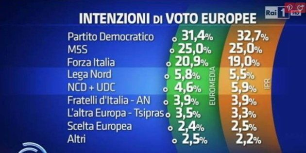Elezioni Europee 2014. Ultimi sondaggi: Pd al 33%, Movimento 5 Stelle al 25% e Forza Italia sotto il...
