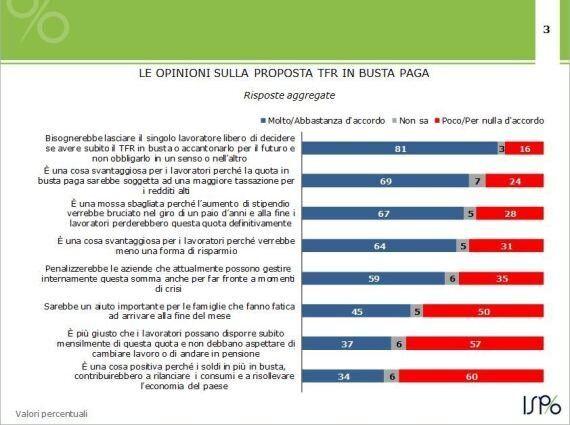 Tfr in busta paga, sondaggio Ispo: per due italiani su tre meglio accantonare, solo il 30% vuole incassare