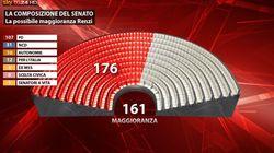 Matteo Renzi verso la fiducia al Senato: il governo può contare tra i 169 e i 174 voti, bacino potenziale a