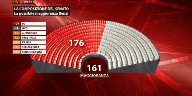 Matteo Renzi verso la fiducia al Senato: il governo può contare tra i 169 e i 174 voti, bacino potenziale...