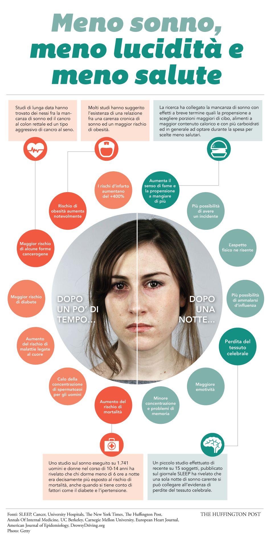 Dormire poco. Gli effetti sulla salute della mancanza di sonno: memoria, obesità, infarto e minor fertilità