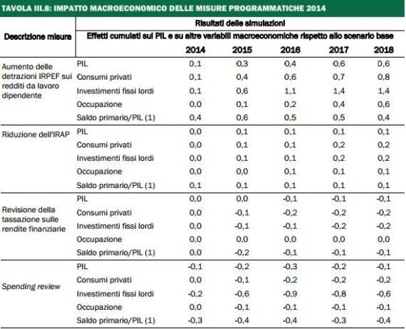 Pil negativo nel primo trimestre 2014, Delrio rassicura: