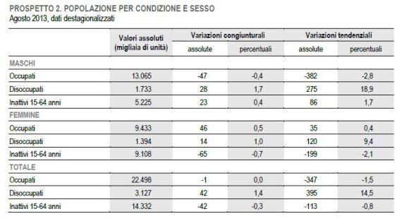 Istat, disoccupazione giovanile al 40,1%. Oltre 3 milioni e 100 mila persone senza un lavoro