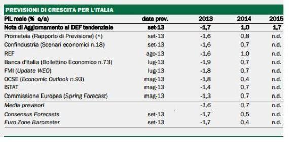 Confindustria, giù il Pil per l'instabilità. L'effetto Berlusconi può costare 64 miliardi nei prossimi...
