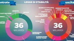 18 miliardi di tagli di tasse, 15 di spending: Renzi sfodera la maxi manovra da 36