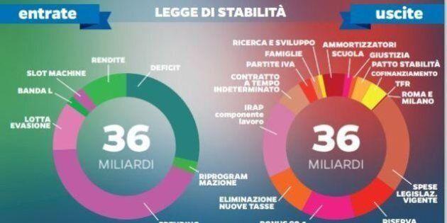 Legge di stabilità, Renzi sfodera una maxi manovra da 36 miliardi: 18 di tagli di tasse, 15 di spending...