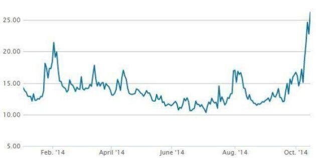 Borse europee aprono positive, ma il rimbalzo fallisce e crollano. Poi limano le perdite. Lo spread sale