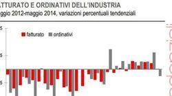 L'industria frena a maggio: fatturato in calo dell'1% rispetto ad